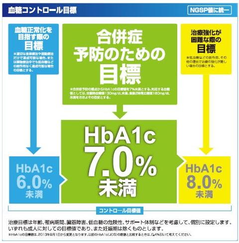 糖尿病のHbA1c コントロール目標